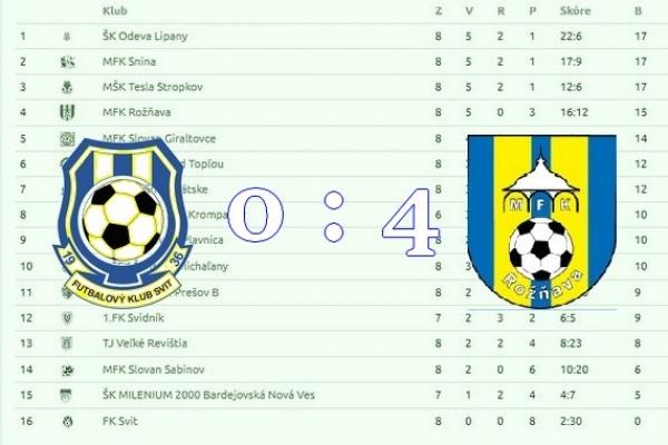 Tri body Rožňavy zo Svitu a desať gólov na zápase v Honciach