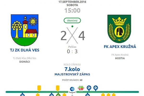 Štyristo divákov v Štítniku na futbalovom zápase 5. kola druhej triedy majstrovstva okresu