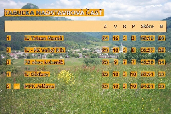 FK Tatran Muráň si štyri kolá pred koncom súťažného ročníka zabezpečil postup do V. ligy