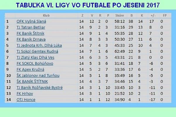 V dvoch futbalových dohrávkach sa bojovalo aj o druhé miesto v jesennej tabuľke VI. ligy