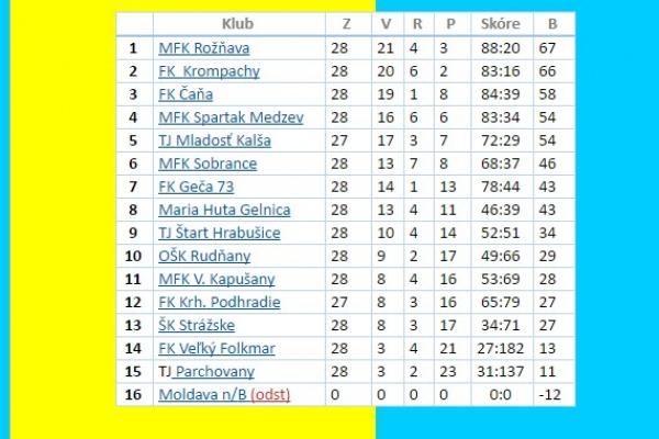 Futbalistom štvrtoligovej MFK Rožňava sa podarilo zvíťaziť v skupine JUH a postúpiť do III. ligy